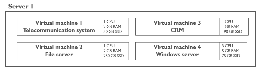 Virtualisation: 4 programs virtualized on one server