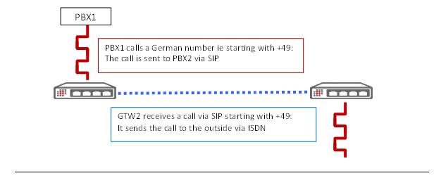 VoIP Gateway: Scenario explanation 2