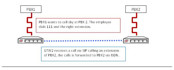 VoIP Gateway: Scenario explanation 1