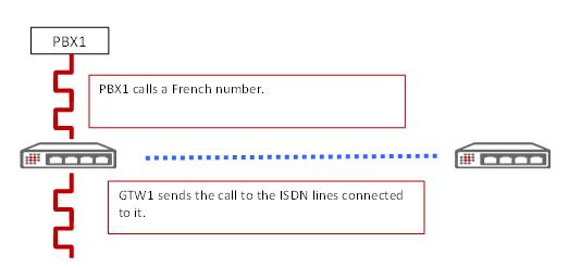 VoIP Gateway: Scenario explanation 3