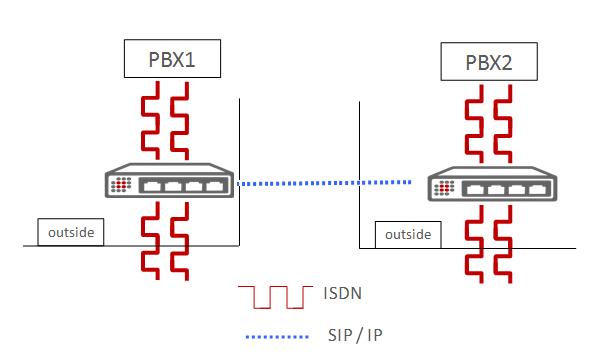 VoIP Gateway: Scenario SIP link between gateways