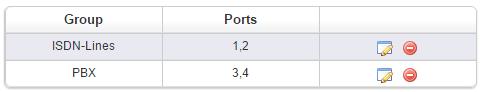 VoIP Gateway: ISDN Groups