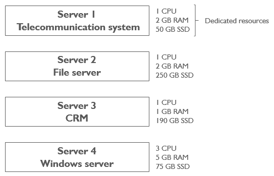 Virtualization: Four different servers for four different programs