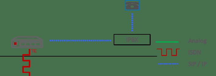 choose VoIP Gateway diagram ISDN lines to IPBX