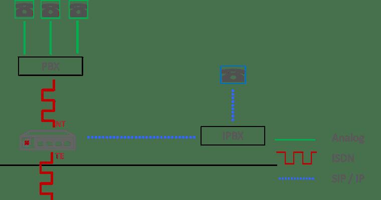 Choose VoIP Gateway diagram soft migration