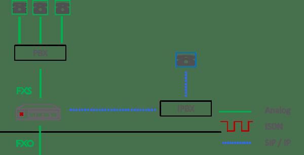 Choose VoIP Gateway diagram about analog soft migration