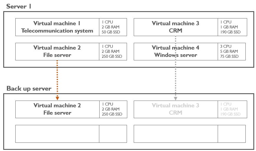 Virtualization: Back up of virtual machines on a backup server