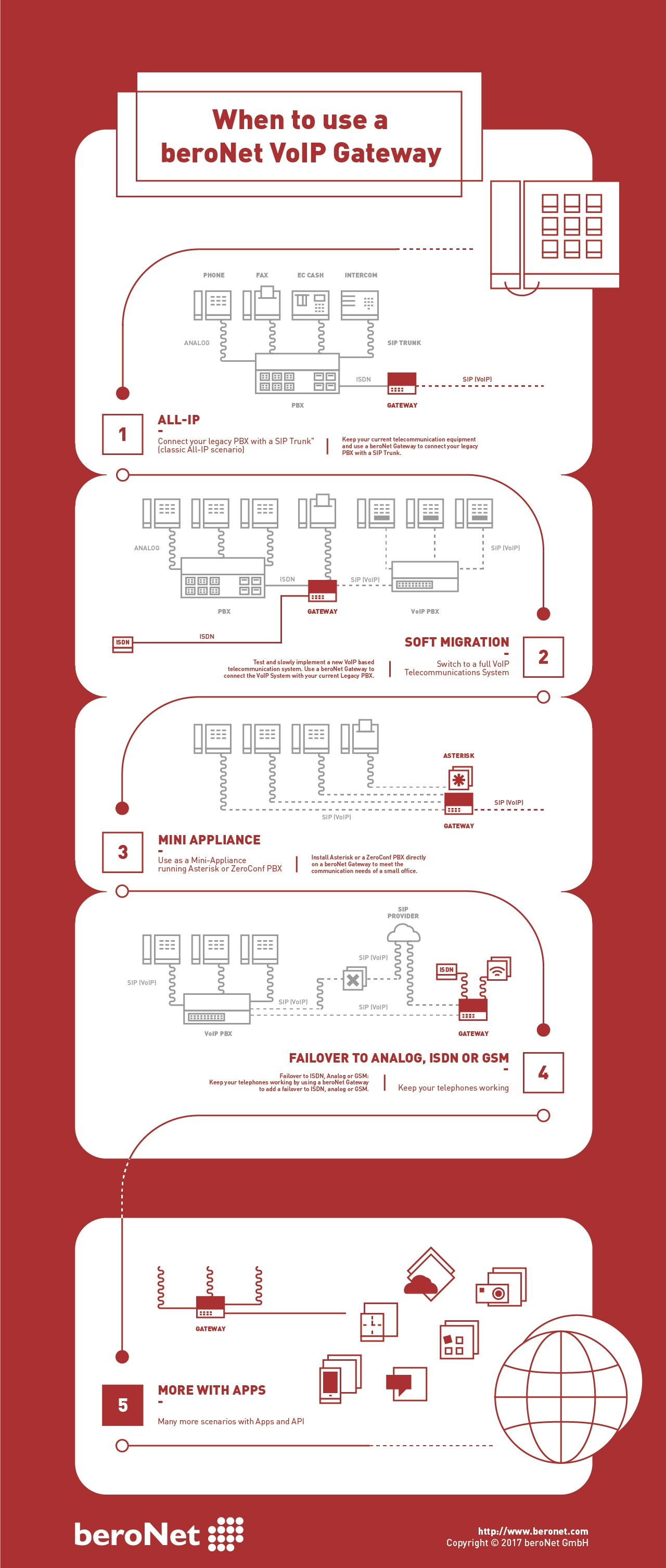 When to us e a VoIP Gateway - Infograhpic