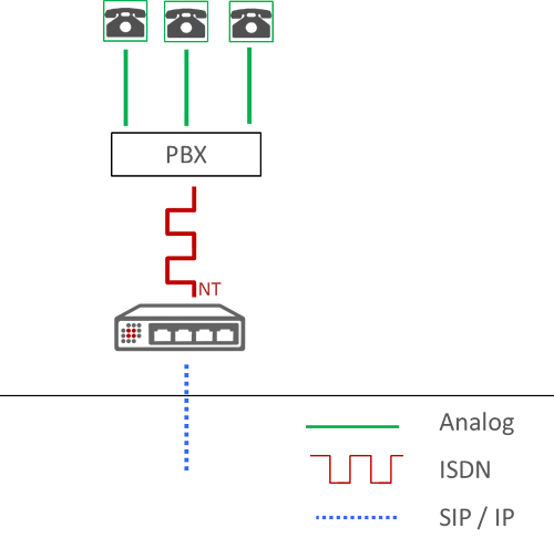 Choose VoIP Gateway diagram about ISDN All IP