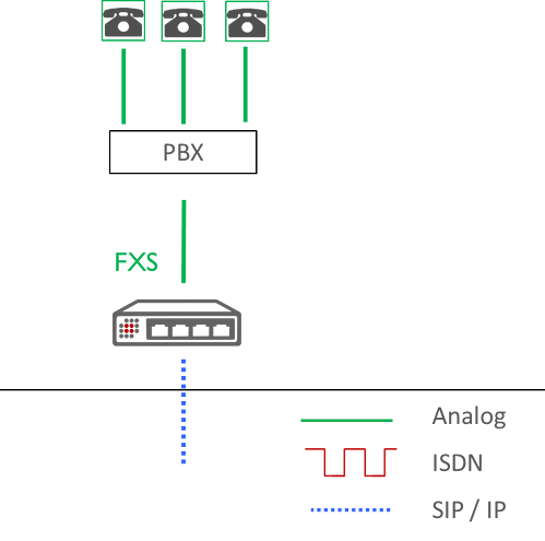 Choose VoIP Gateway diagram All IP analog