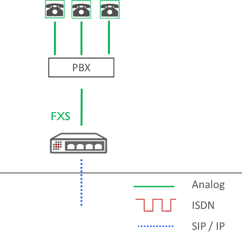 Choose VoIP Gateway diagram All IP analog