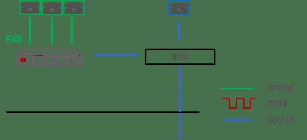 Choose VoIP Gateway 3