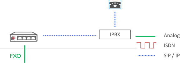 Choose VoIP Gateway diagram analog line to IPBX