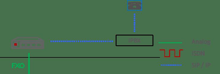 Choose VoIP Gateway diagram analog line to IPBX