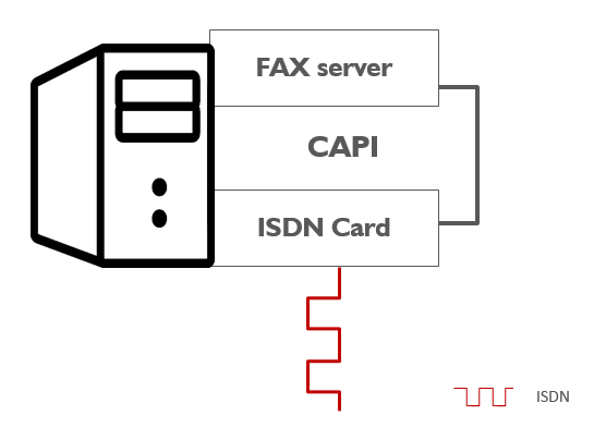 CAPI to connect FAX server to ISDN card