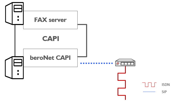 beroNet CAPI to connect fax server to ISDN Gateway