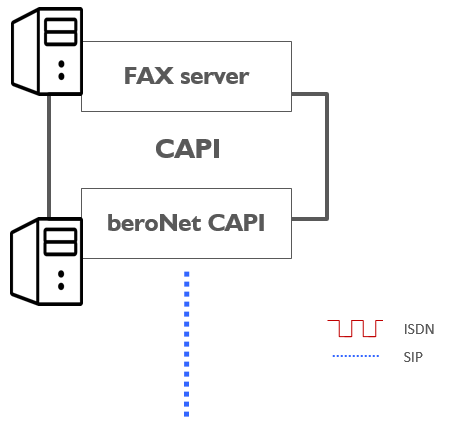 beroNet CAPI to connect Fax server to SIP trunk (was ist CAPI)