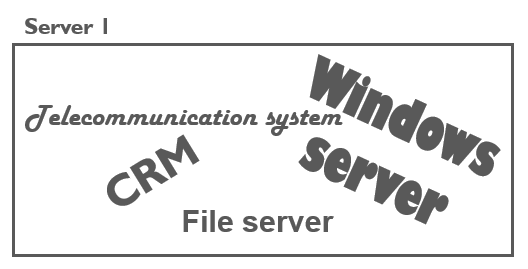 Virtualisation: A server with different programs running on it