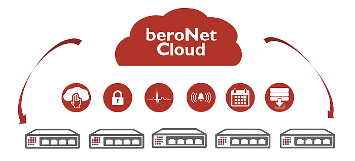 beroCloud_Mailing_Icons