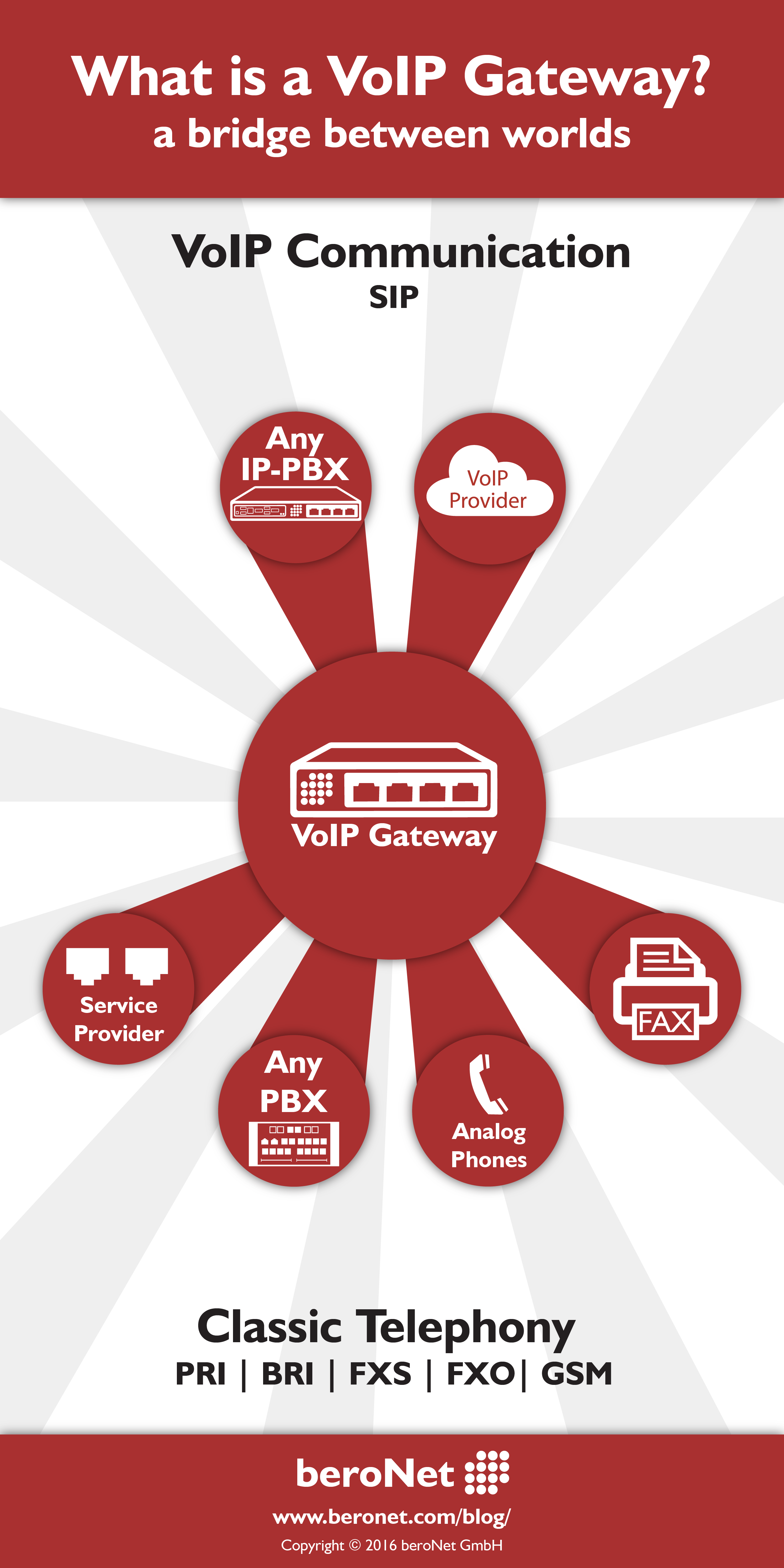 What is a VoIP Gateway?